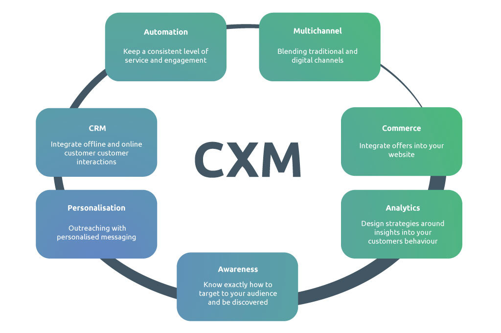 CXM Customer Experience Management